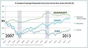 Performances du diamant versus Dow Jones et CAC40 entre 2007 et 2013.