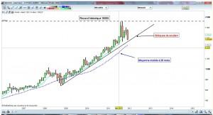 Analyse mensuelle du cours de l'or