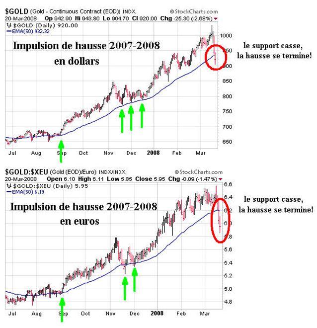 impulsionhausse20072008