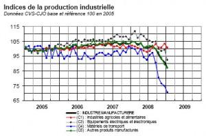 Production industrielle en France