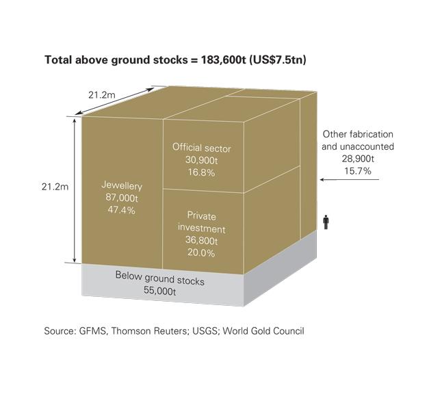 Répartition Or (c) World Gold Council)