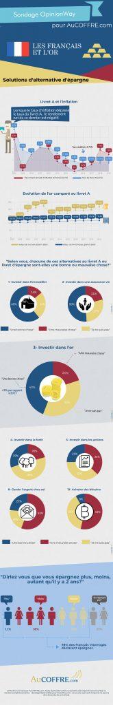 Infographie livret A solution d