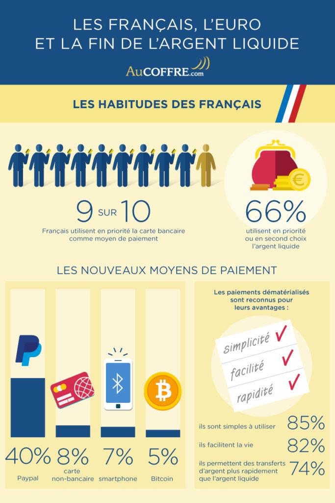 habitudes des français-Moyens de paiement - OpinionWay pour AuCOFFRE