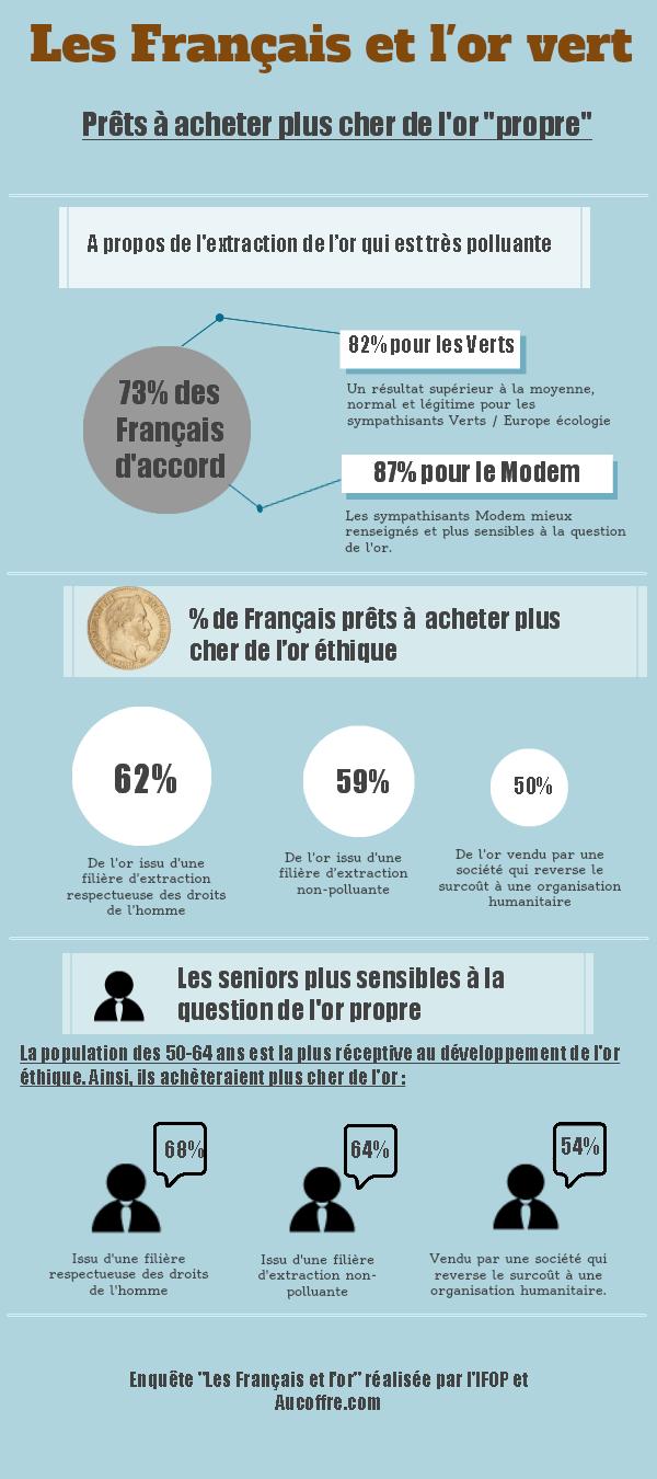 Les Français et l'or vert - d'après une enquête réalisée par IFOP/AuCOFFRE.com