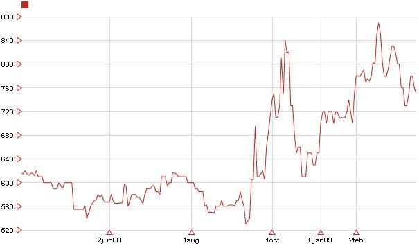 évolution des pièces d or de type Krugerrand 1 once sur une année