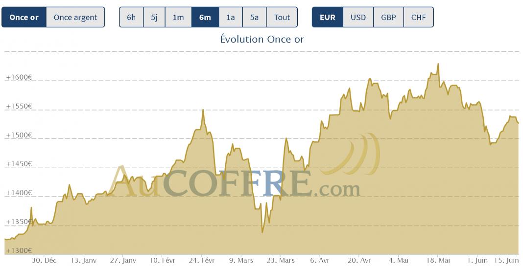 mi-juin cours de l'or et de l'argent, l'analyse graphique