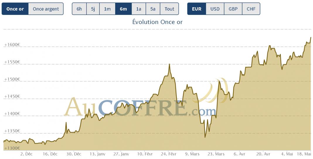 records absolus à la mi-mai 2020 pour l'or en euros