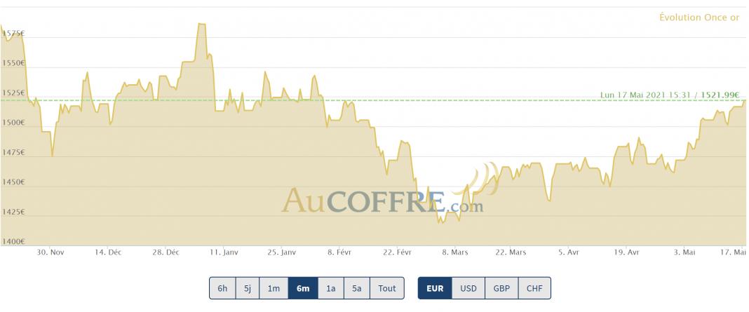 cours de l'or en euros, évolution sur 6 mois glissants. Mi mai 2021