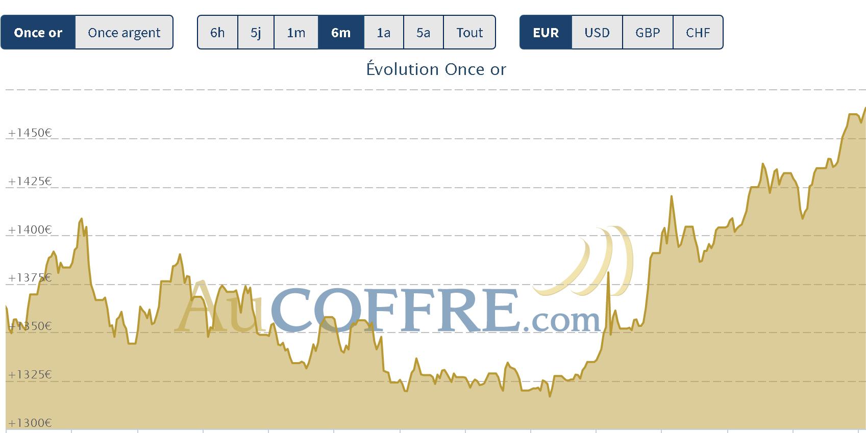 prix de l'or en euros en février 2020