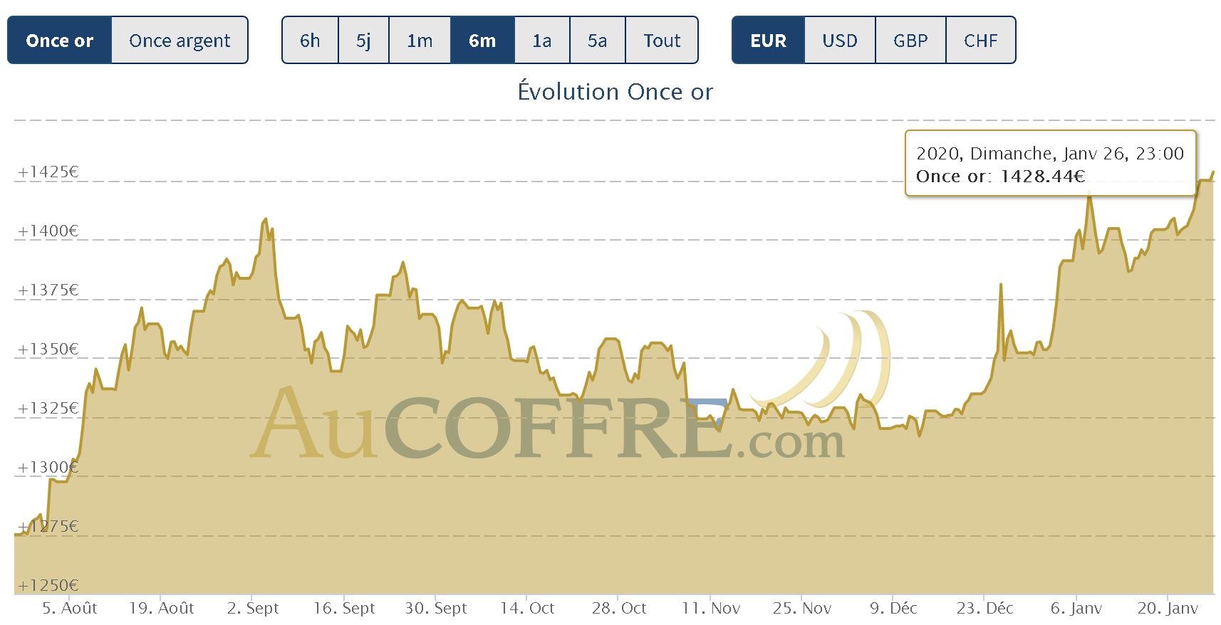 cours de l'or à 1428 euros l'once, un cours historique !