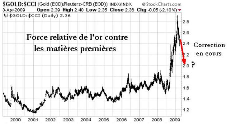 L or face aux matières premières - Indice CCI