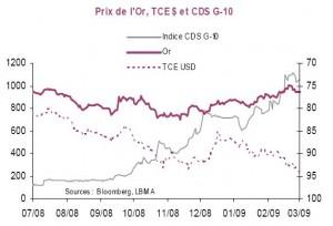 Corrélation entre l or et les CDS souverains des pays du G-10.