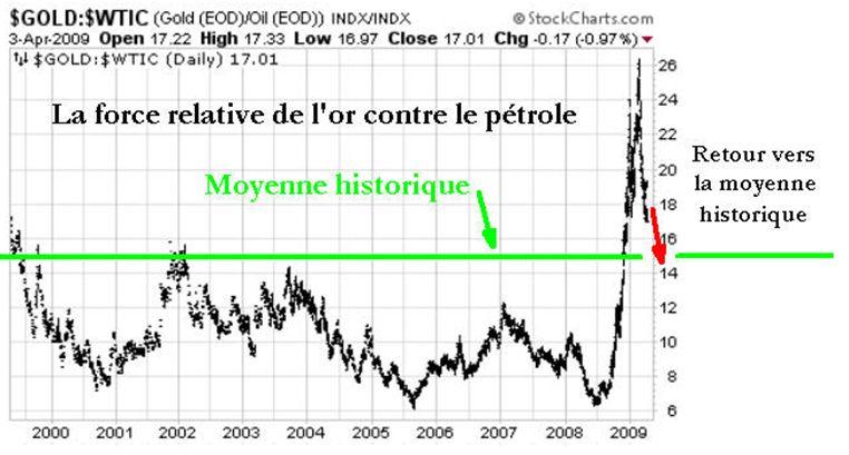 L or face au pétrole - Un retour vers la moyenne historique