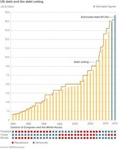plafond de la dette Etats-Unis