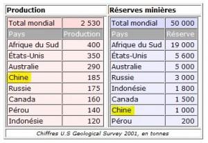 Production mondiale d or et réserves minières