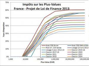 projet Loi de finance 2013 - impôts plus-values - Simone Wapler
