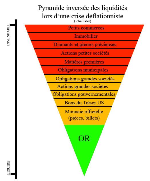 Pyramide de liquidité en période déflationniste selon John Exter