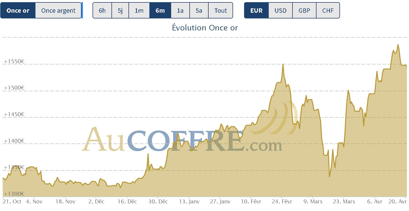 records le 16 avril pour le cours de l'or en euros
