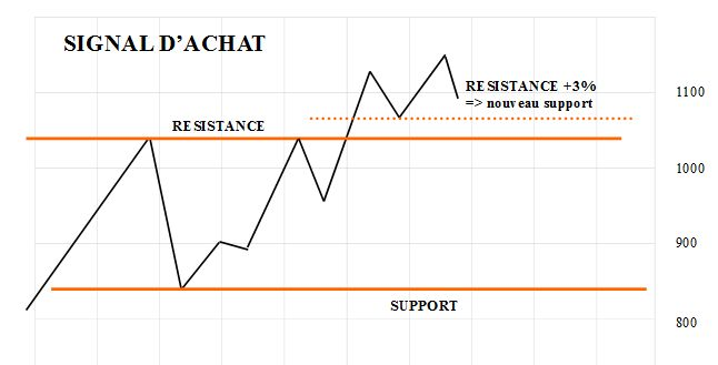 signalachat