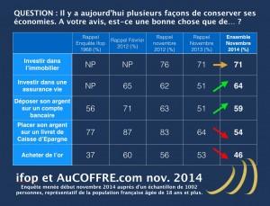 Tableau de l'épargne des Français - AUCOFFRE.com/Ifop