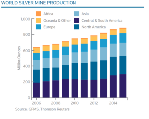 world silver production